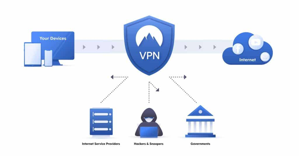 What is a VPN?